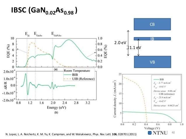 IBSC (GaN0.02As0.98 ) 40 CB VB IB 2.0 eV 1.1 eV N. Lopez, L. A. Reichertz, K. M. Yu, K. Campman, and W. Walukiewicz, Phys....
