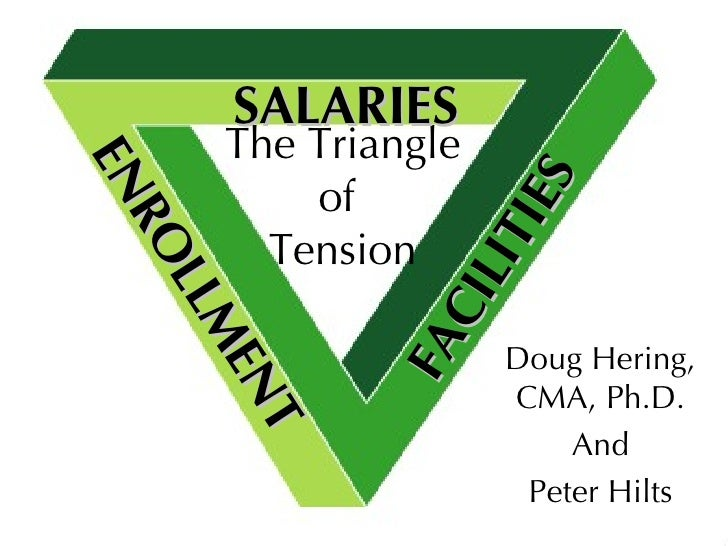The Triangle of  Tension FACILITIES SALARIES ENROLLMENT Doug Hering, CMA, Ph.D. And Peter Hilts