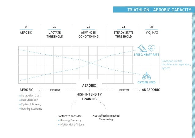 2.4 TRIATHLON - RUNNINGTRIATHLON - AEROBIC CAPACITY AEROBIC AEROBIC ANAEROBICIMPROVE IMPROVE AEROBIC + HIGH INTENSITY TRAI...
