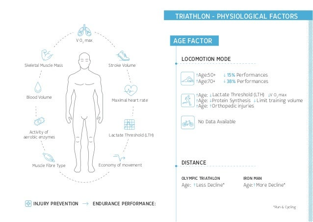 TRIATHLON - PHYSIOLOGICAL FACTORS V O2 max V O2 max Stroke Volume Age:50+ 15% Performances Age:70+ 38% Performances Age: A...