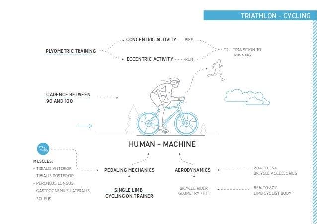TRIATHLON - CYCLING HUMAN + MACHINE CONCENTRIC ACTIVITY ECCENTRIC ACTIVITY PEDALING MECHANICS AERODYNAMICS 20% TO 35% BICY...