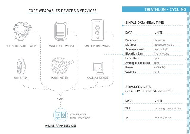 TRIATHLON - CYCLING MULTISPORT WATCH (W/GPS) SMART PHONE (W/GPS) POWER METER SMART DEVICE (W/GPS) HRM (BAND) CADENCE (DEVI...