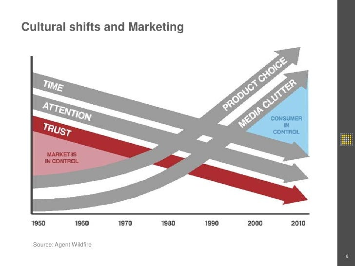 Cultural shifts and Marketing<br />8<br />Source: Agent Wildfire<br />