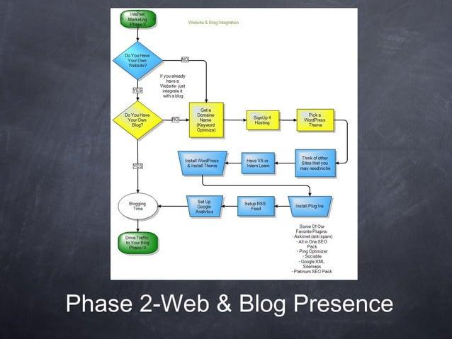 Phase 2-Web & Blog Presence