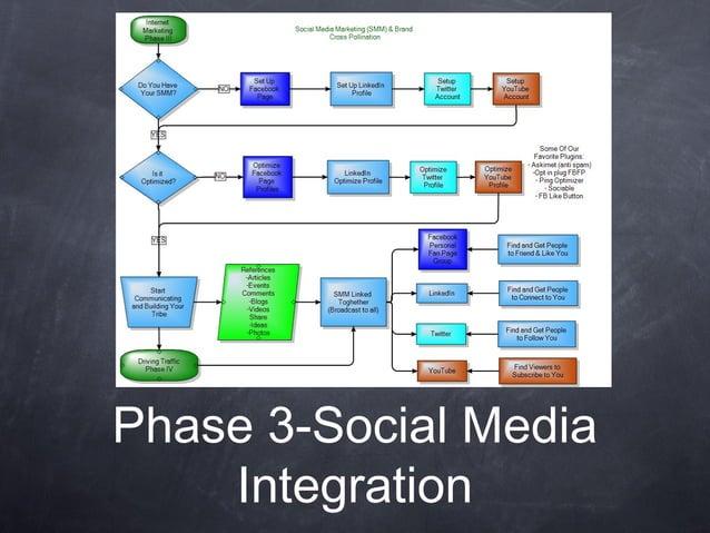 Phase 3-Social MediaIntegration