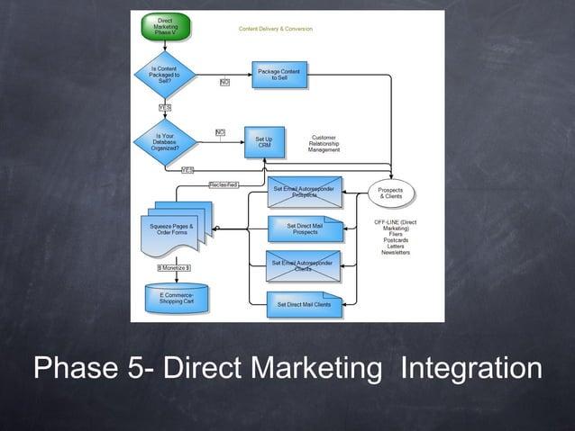 Phase 5- Direct Marketing Integration