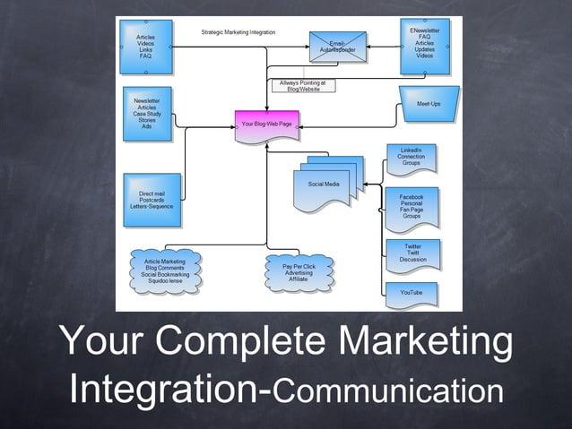 Your Complete MarketingIntegration-Communication