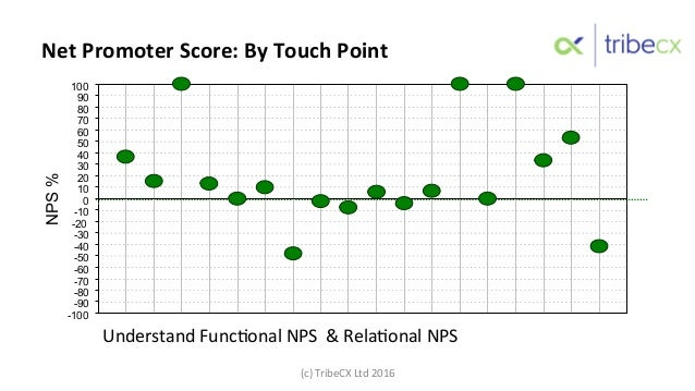 Net  Promoter  Score:  By  Touch  Point   -100 -90 -80 -70 -60 -50 -40 -30 -20 -10 0 10 20 30 40 50 60 70 80 9...