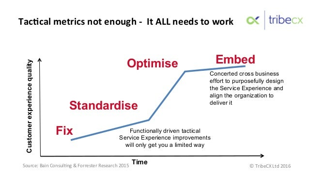 Fix Standardise Embed Time Customerexperiencequality TacNcal  metrics  not  enough  -‐    It  ALL  needs...