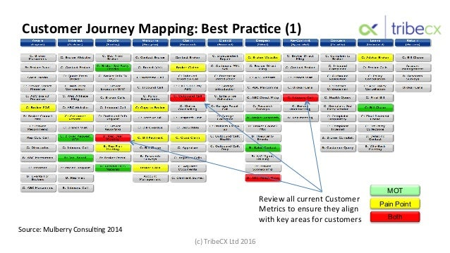 Client Services MOT Pain Point Both Review  all  current  Customer   Metrics  to  ensure  they  align   ...