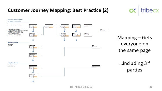 Mapping  –  Gets   everyone  on   the  same  page      …including  3rd   par:es     (c)  Tribe...