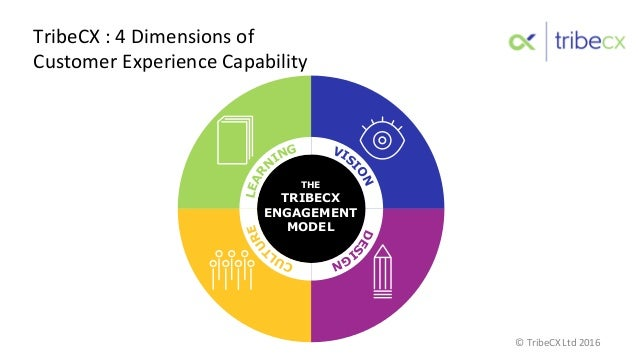 TribeCX  :  4  Dimensions  of     Customer  Experience  Capability  MENT MODEL VIS IONDES IGNCUL TURELEA...