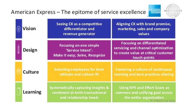Aligning  CX  with  brand  promise,   markeNng,  sales  and  company   values   Seeing  CX  as  ...