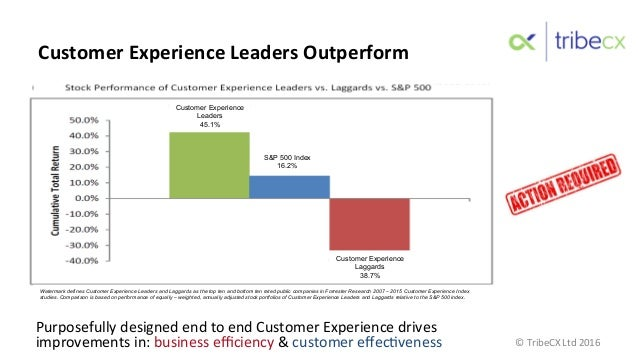 Purposefully  designed  end  to  end  Customer  Experience  drives   improvements  in:  business  effi...