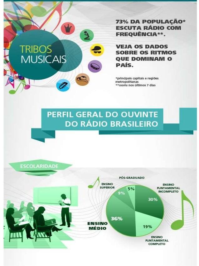 13% nn POPULAÇÃO* ESCUTA : :Amo com rnequencnmw.   VEJA OS DADOS SOBRE OS RITNIOS  QUE DOIVIINAIVI O PAÍS.   'pdn ls capit...