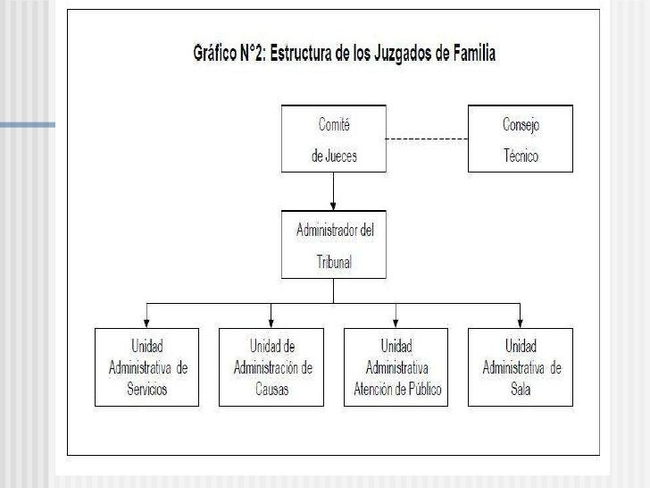Tribunales De Familia 2010