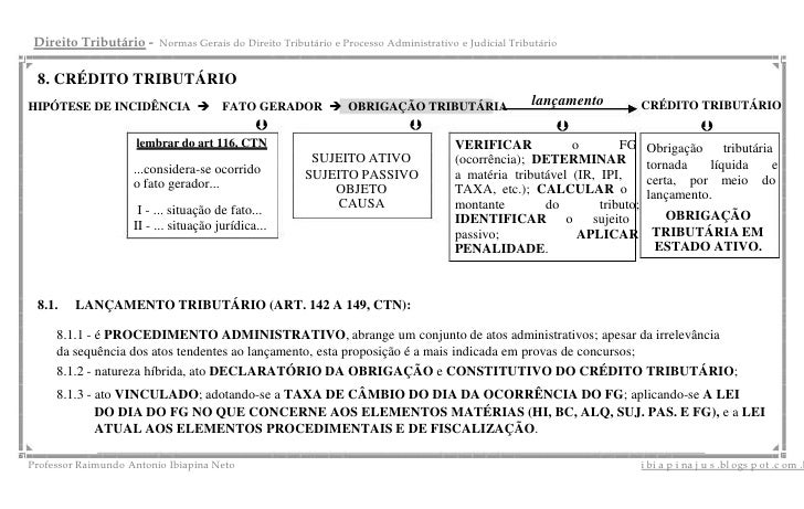 Direito Tributário -    Normas Gerais do Direito Tributário e Processo Administrativo e Judicial Tributário 8. CRÉDITO TRI...
