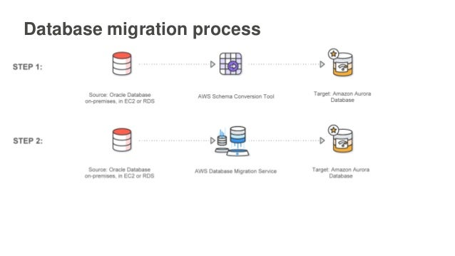 AWS re:Invent 2016: Workshop: Converting Your Oracle or