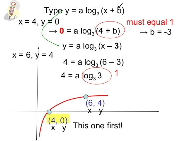 how to solve for log x