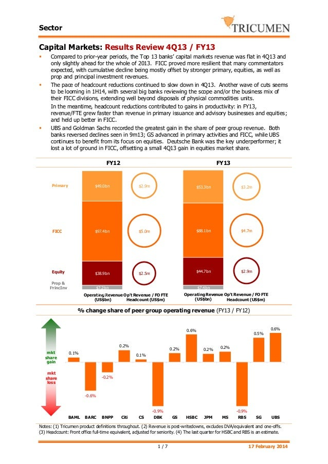 Sector  Capital Markets: Results Review 4Q13 / FY13   Compared to prior-year periods, the Top 13 banks' capital markets r...