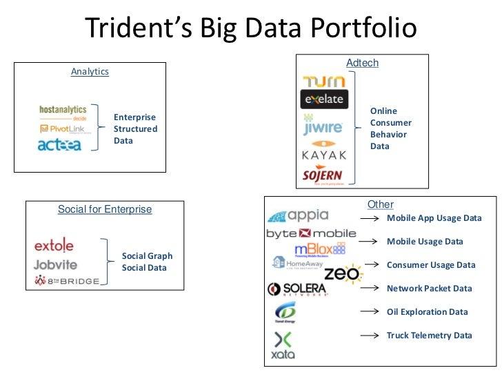 Trident's Big Data Portfolio                              Adtech  Analytics                                  Online       ...