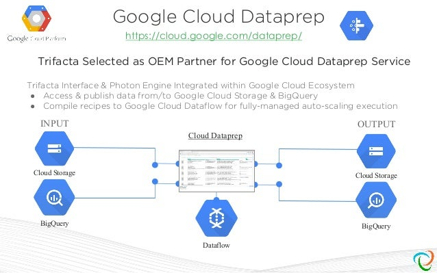 Image result for Google Cloud Dataprep