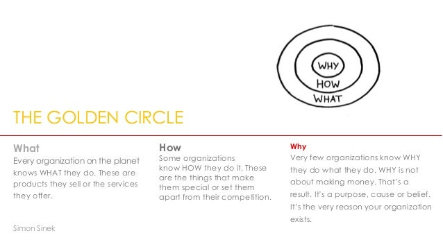 THE BIG CHOICES…. FOR GROWTH  THE GOLDEN CIRCLE  What  Every organization on the planet  knows WHAT they do. These are  pr...