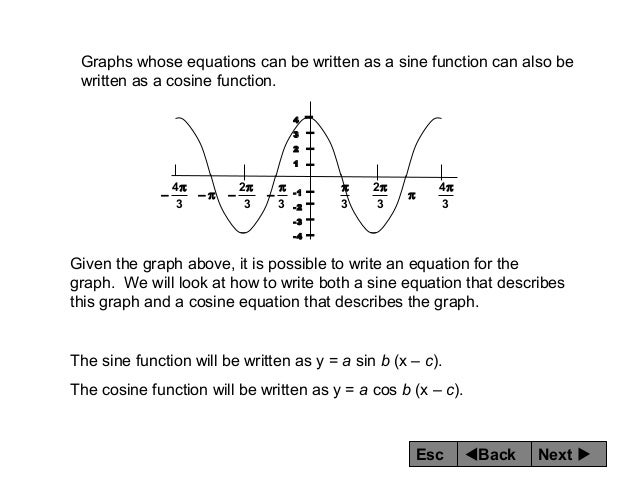 how to write a cosine function