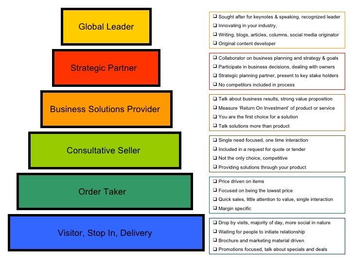 Visitor, Stop In, Delivery  Strategic Partner  Business Solutions Provider  Consultative Seller  Global Leader Order Taker...