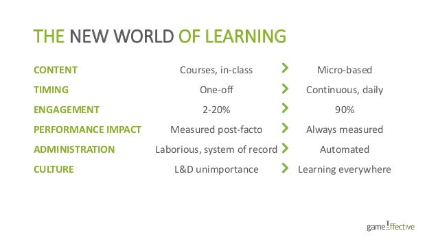 THE NEW WORLD OF LEARNING CONTENT Courses, in-class Micro-based TIMING One-off Continuous, daily ENGAGEMENT 2-20% 90% PERF...