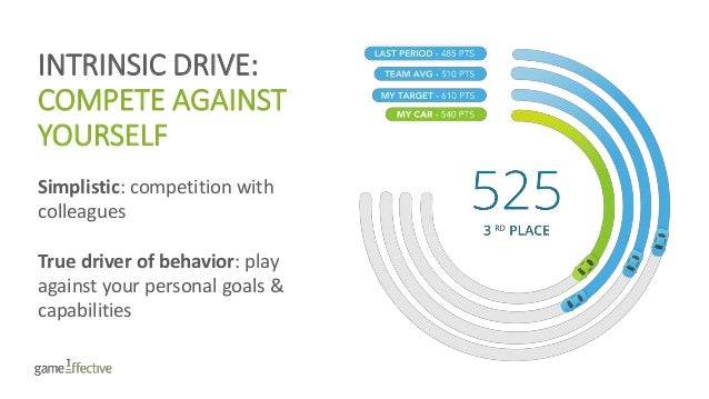 INTRINSIC DRIVE: COMPETE AGAINST YOURSELF Simplistic: competition with colleagues True driver of behavior: play against yo...