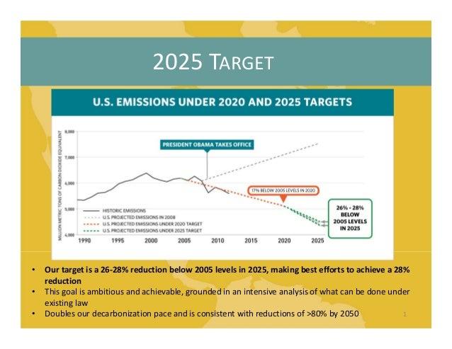 2025TARGET 1 • Ourtargetisa26‐28%reductionbelow2005levelsin2025,makingbesteffortstoachievea28% reductio...