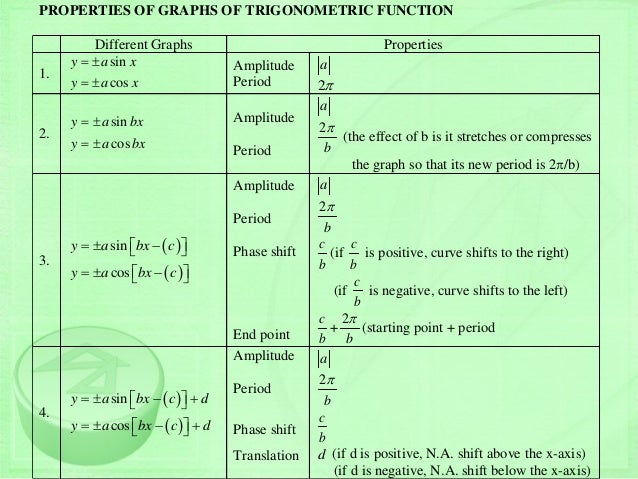 graphs of trig functions cheat sheet