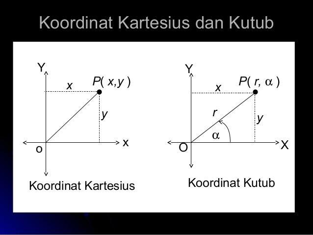 Trigonometri 16 koordinat kartesius ccuart Images