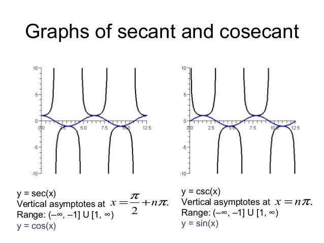 Trigonometry 15 inverse trigonometric functions ccuart Gallery