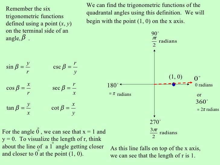 trigonometry functions of general angles reference angles. Black Bedroom Furniture Sets. Home Design Ideas