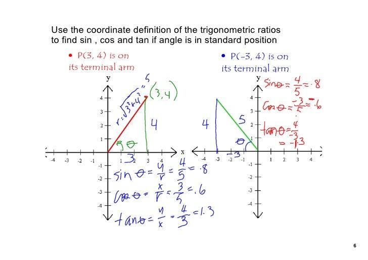 trig ratios of obtuse angles 6 728