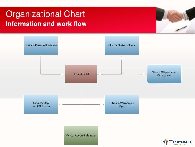 organiazational management final Entities should expense start-up costs as they are incurred the final definition is broad and might appear to overlap with financial management magazine the.