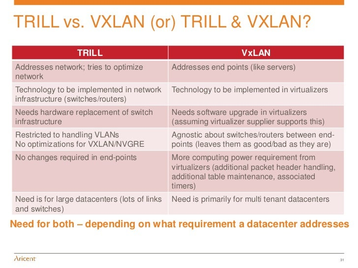 Trill and Datacenter Alternatives