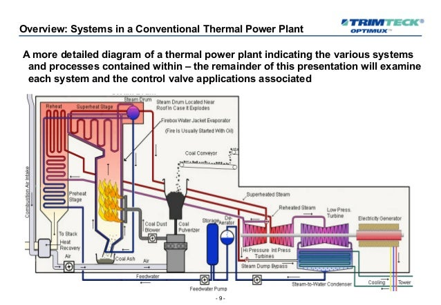 control valves for the power generation industry