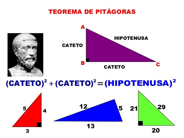 TEOREMA DE PITÁGORAS A B C CATETO CATETO HIPOTENUSA 2 2 (CATETO) (CATETO)+ = 2 (HIPOTENUSA) 3 45 512 13 20 21 29