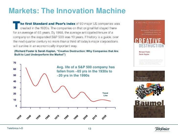 "Markets: The Innovation Machine      (Richard Foster & Sarah Kaplan, ""Creative Destruction: Why Companies that Are      Bu..."