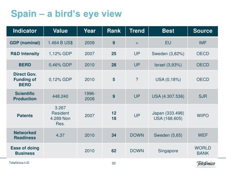 Spain – a bird's eye view  Indicator        Value       Year    Rank   Trend       Best          SourceGDP (nominal)    1....