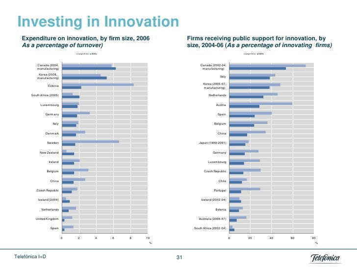 Investing in Innovation   Expenditure on innovation, by firm size, 2006                        Firms receiving public supp...