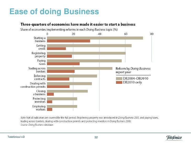 Ease of doing BusinessTelefónica I+D       32