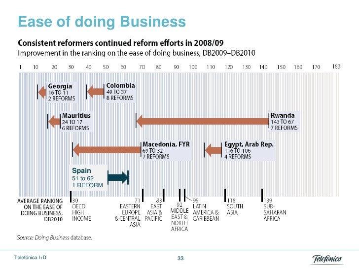 Ease of doing Business                 Spain                 51 to 62                 1 REFORMTelefónica I+D              33