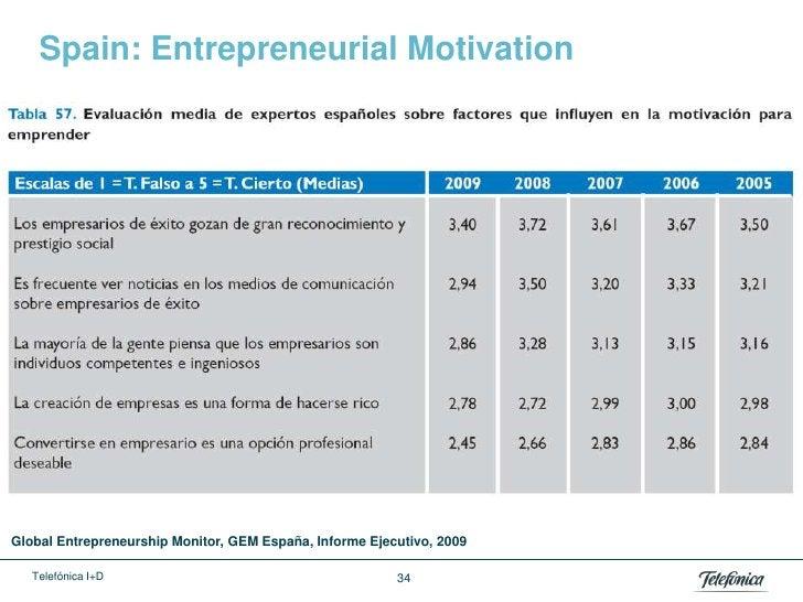 Spain: Entrepreneurial MotivationGlobal Entrepreneurship Monitor, GEM España, Informe Ejecutivo, 2009   Telefónica I+D    ...