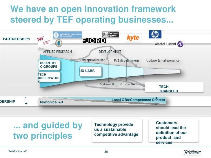 We have an open innovation framework     steered by TEF operating businesses... PARTNERSHIPS                      SCIENTIF...