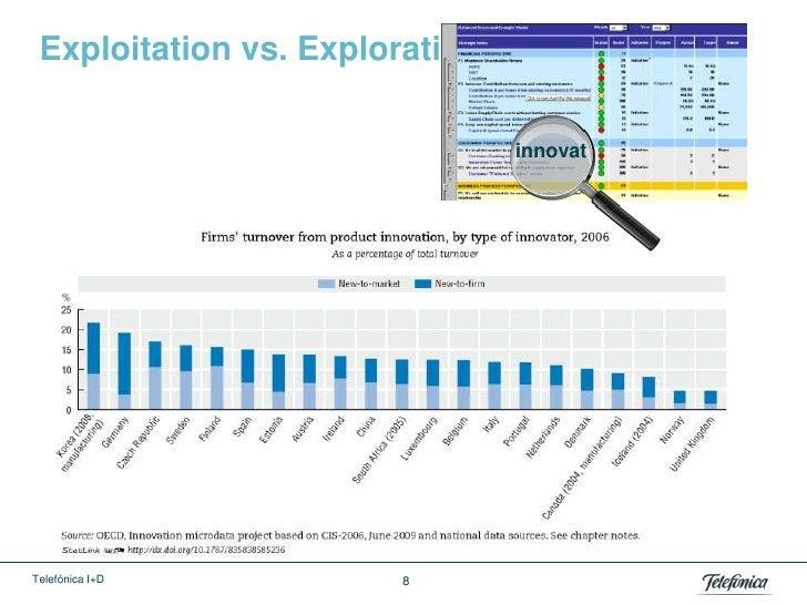 Exploitation vs. Exploration                                innovatTelefónica I+D         8