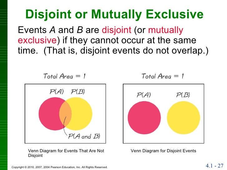 venn diagram of mutually exclusive events venn diagram independent events elsavadorla. Black Bedroom Furniture Sets. Home Design Ideas